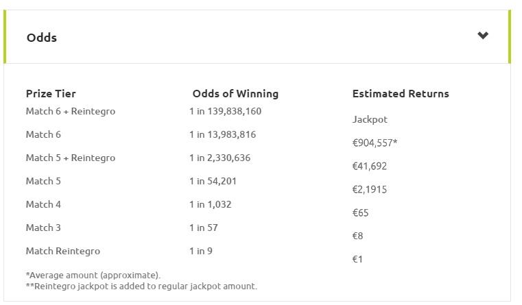 Spanish Lotto La Primitiva: The Ultimate Lottery Guide | Lotteries com