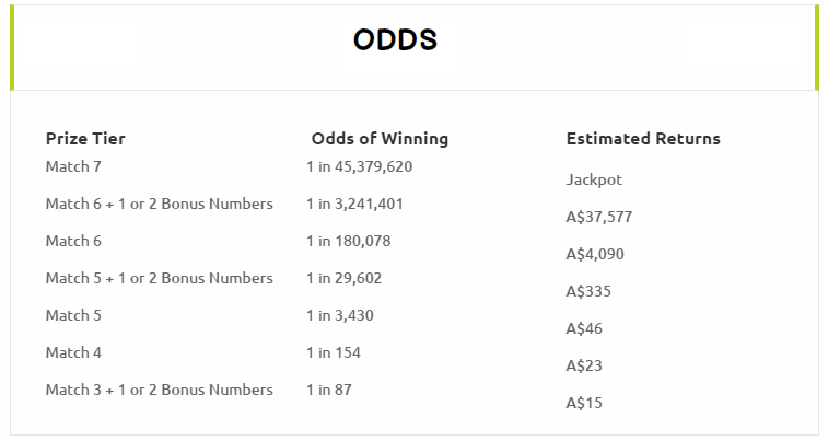 oz lotto odds