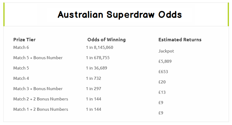 Australian Saturday Superdraw